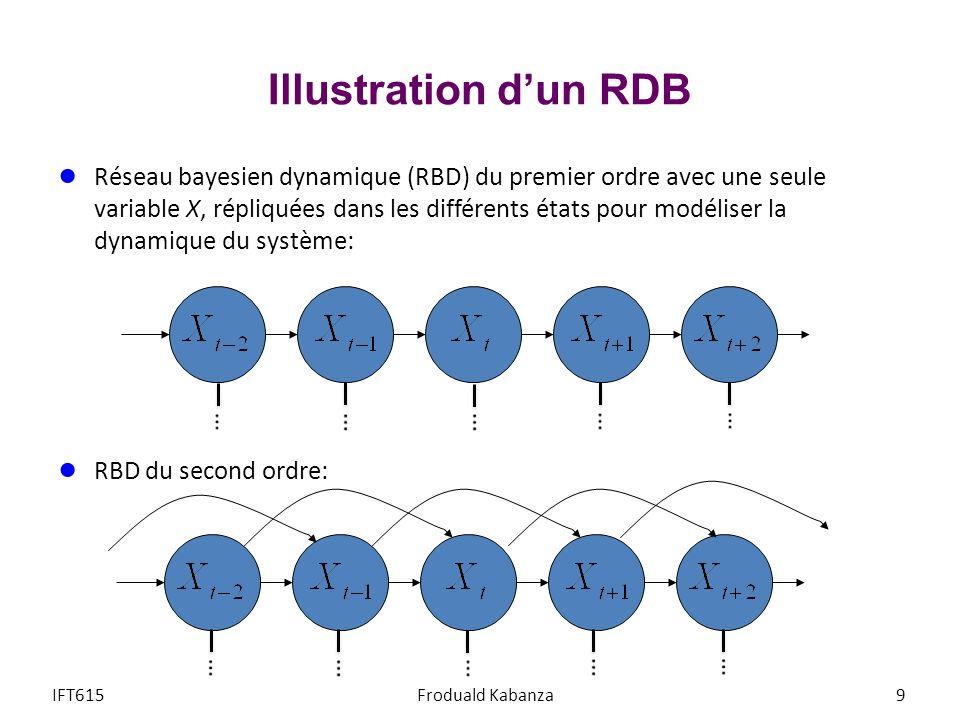 Illustration d'un RDB