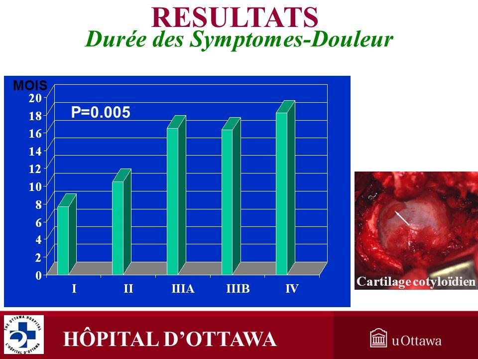Durée des Symptomes-Douleur Cartilage cotyloïdien