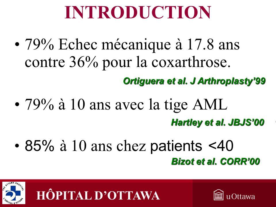 INTRODUCTION 79% Echec mécanique à 17.8 ans contre 36% pour la coxarthrose. 79% à 10 ans avec la tige AML.