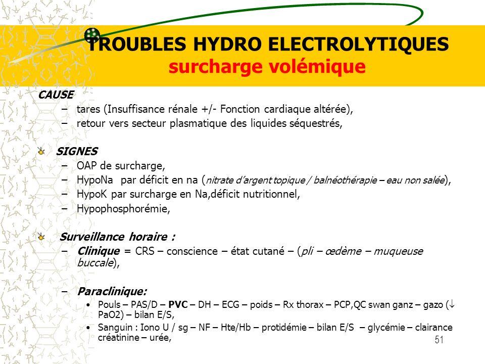 TROUBLES HYDRO ELECTROLYTIQUES surcharge volémique