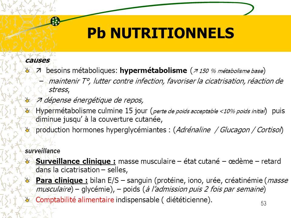 Pb NUTRITIONNELS causes