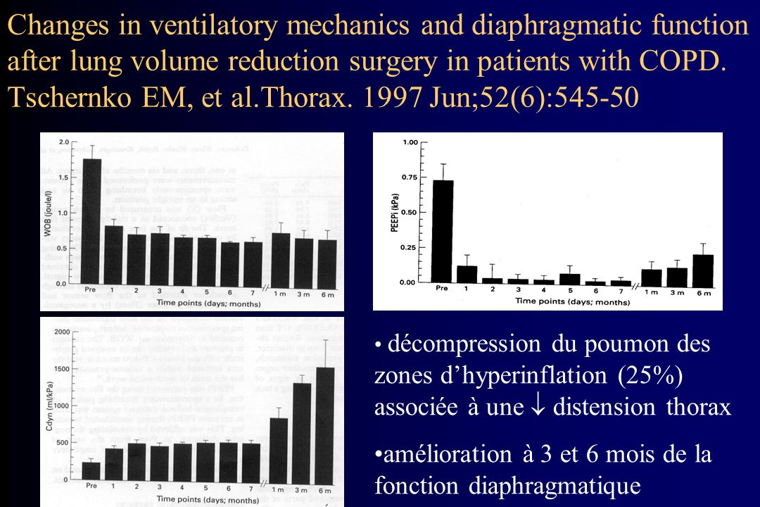 Changes in ventilatory mechanics and diaphragmatic function after lung volume reduction surgery in patients with COPD. Tschernko EM, et al.Thorax. 1997 Jun;52(6):545-50