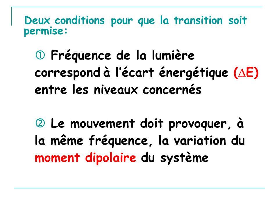Deux conditions pour que la transition soit permise: