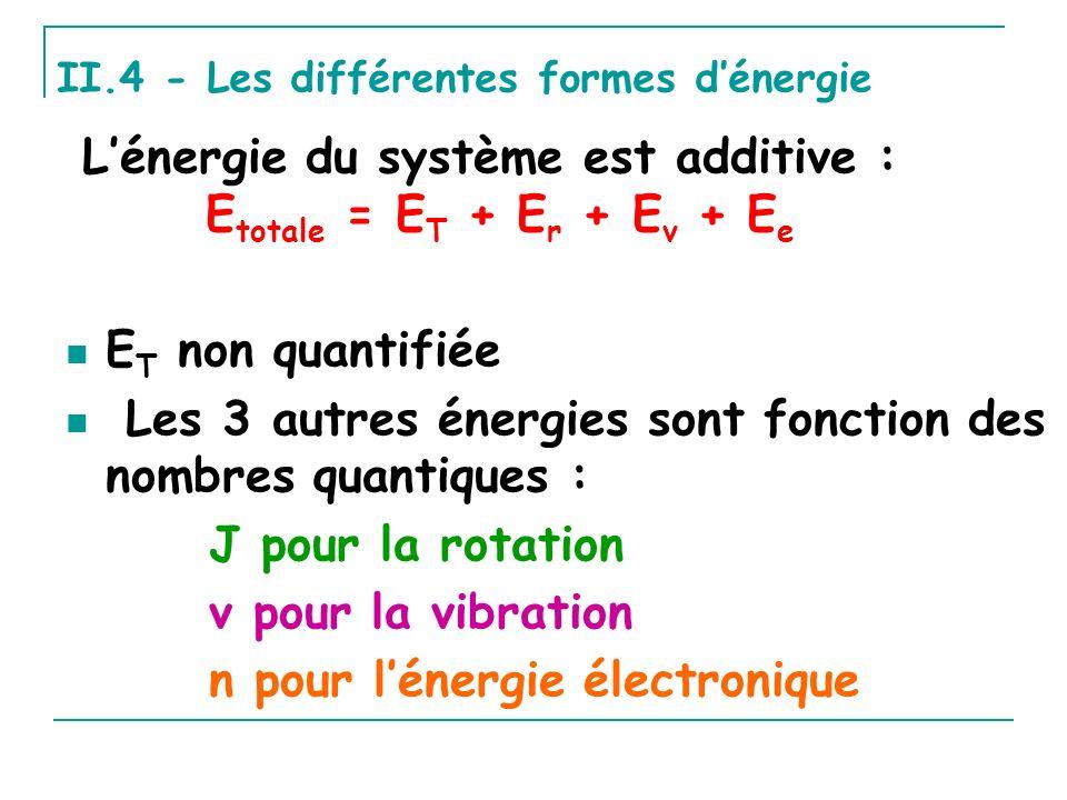 L'énergie du système est additive : Etotale = ET + Er + Ev + Ee