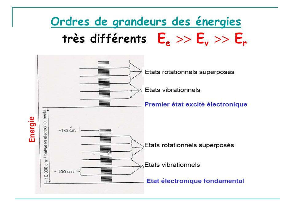 Ordres de grandeurs des énergies