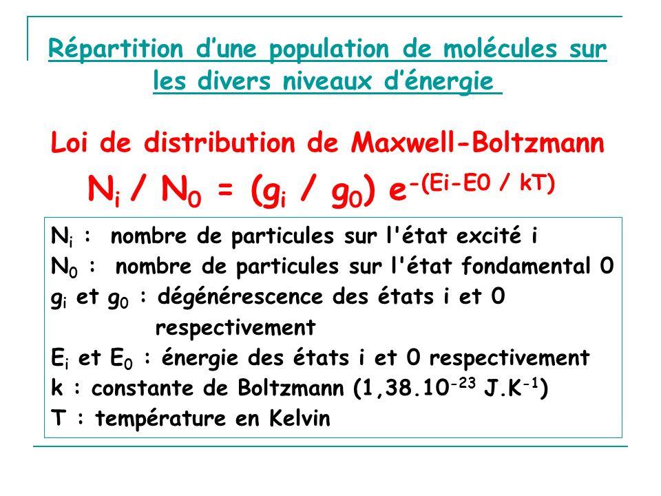 Ni / N0 = (gi / g0) e-(Ei-E0 / kT)