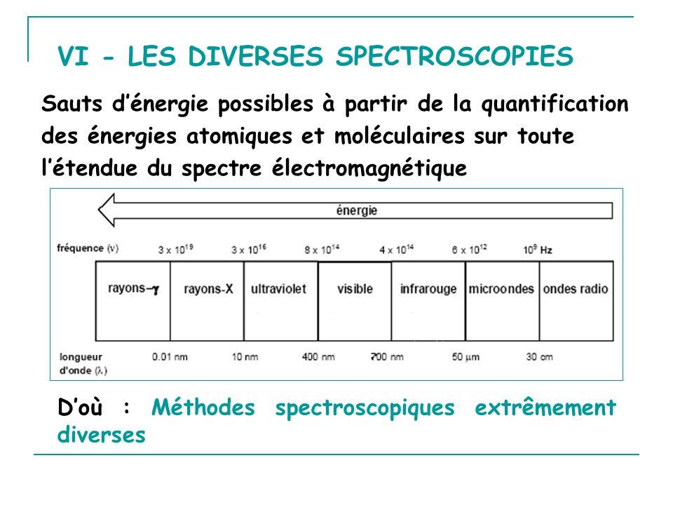 VI - LES DIVERSES SPECTROSCOPIES