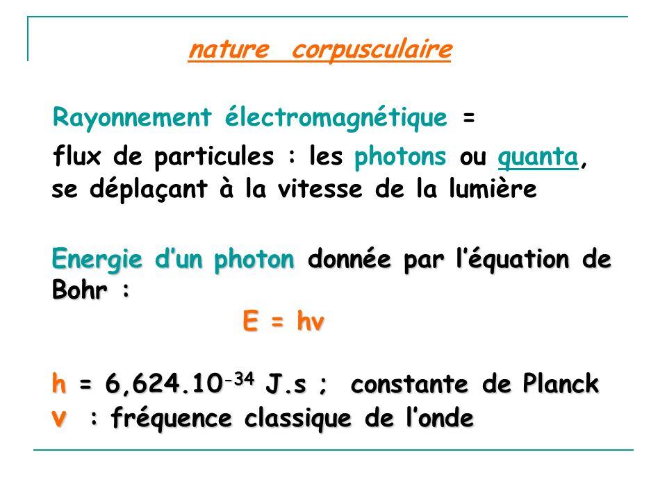 ν : fréquence classique de l'onde