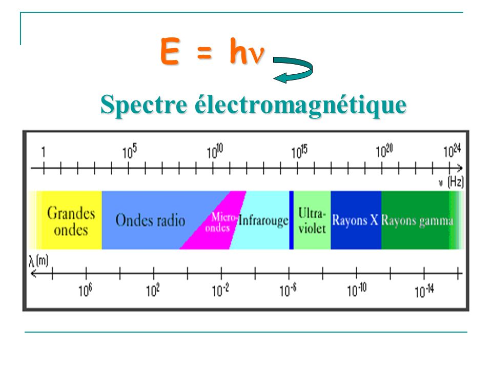 E = h Spectre électromagnétique
