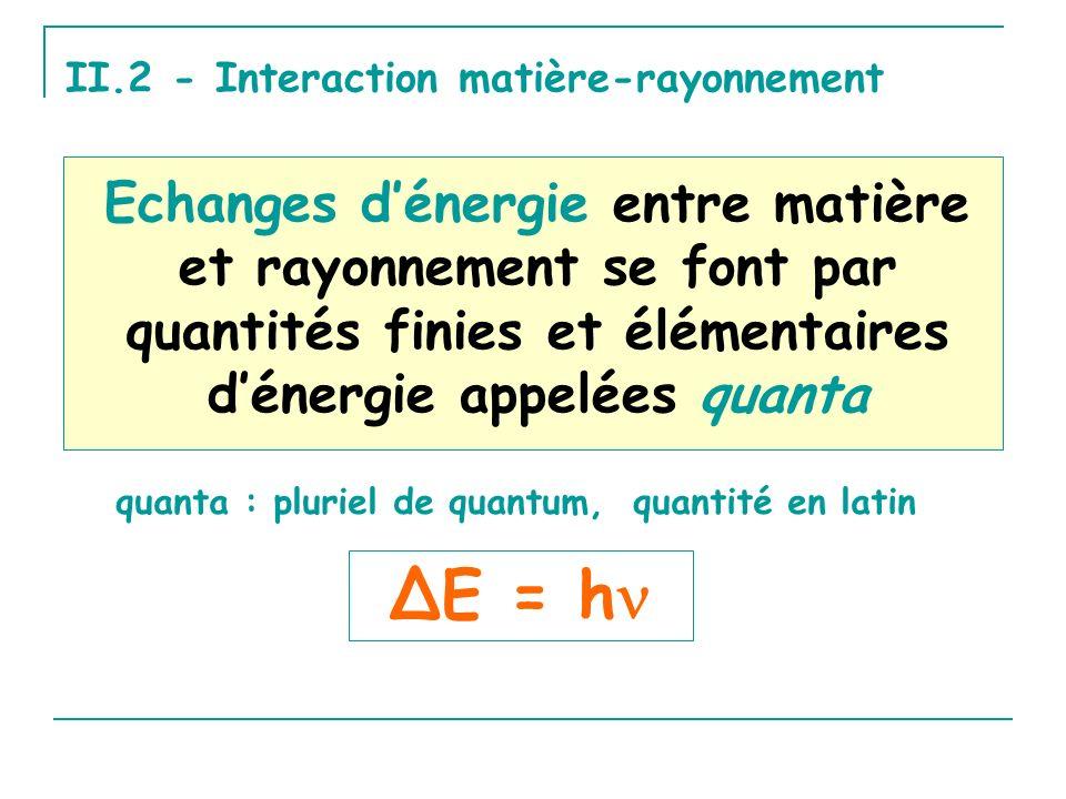 II.2 - Interaction matière-rayonnement