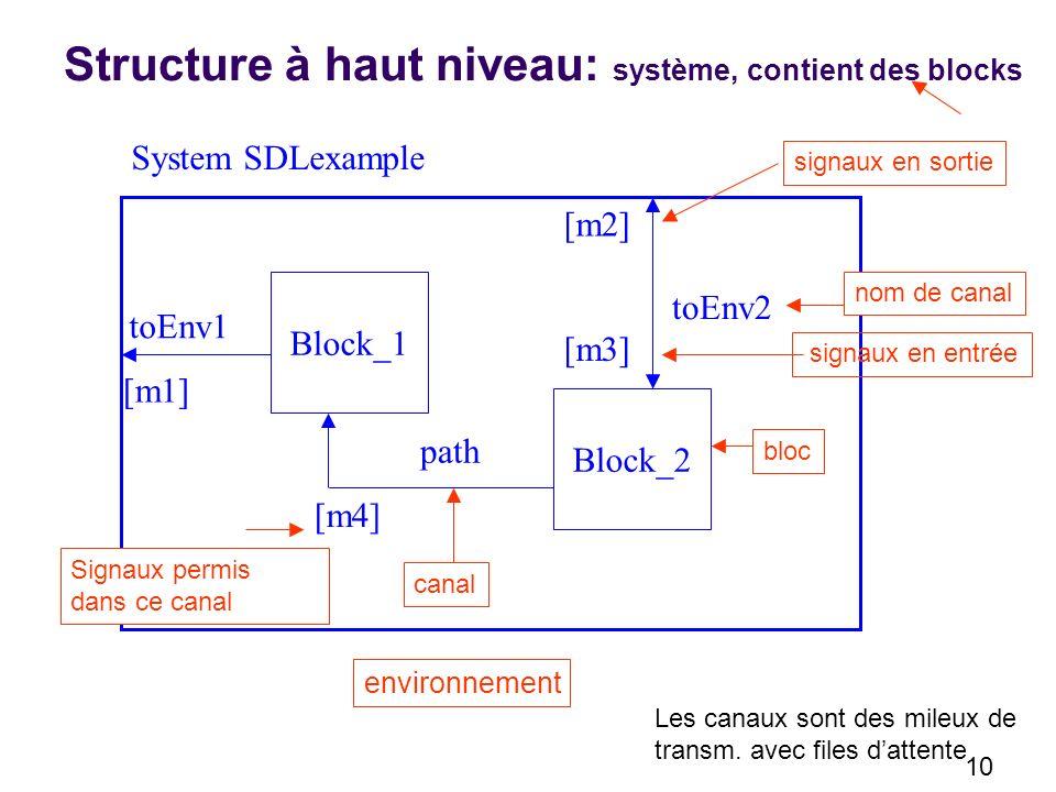 Structure à haut niveau: système, contient des blocks