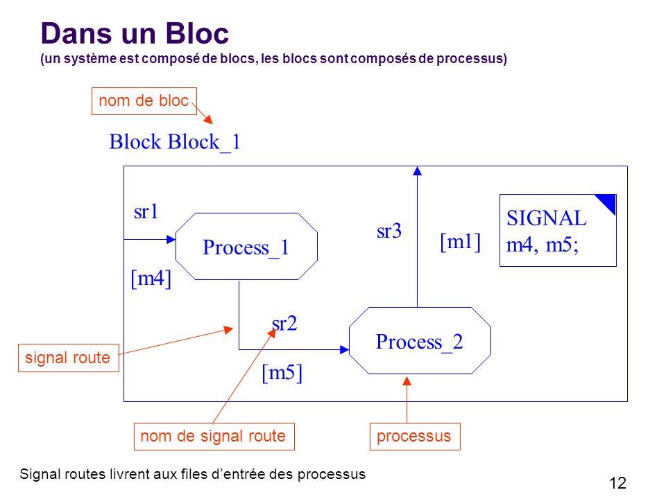 Dans un Bloc (un système est composé de blocs, les blocs sont composés de processus)