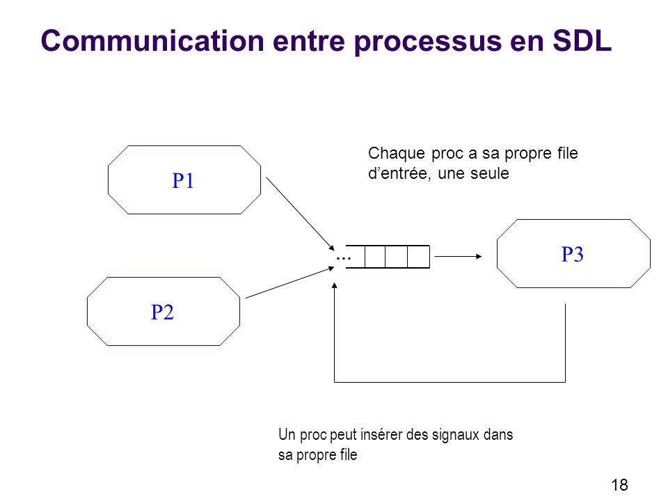 Communication entre processus en SDL