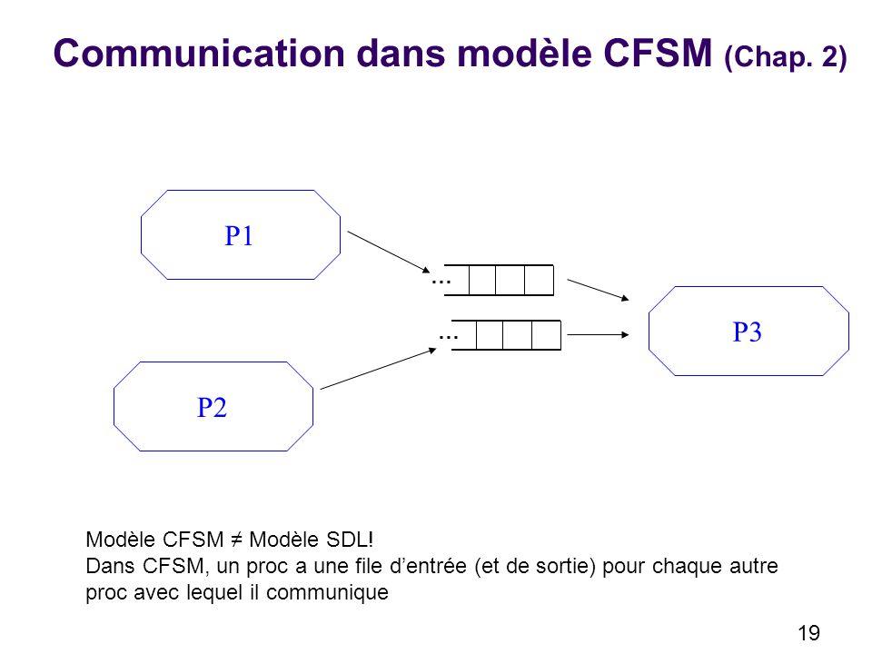 Communication dans modèle CFSM (Chap. 2)