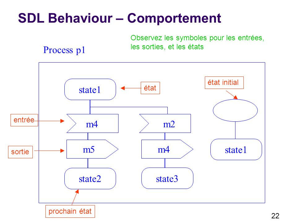 SDL Behaviour – Comportement