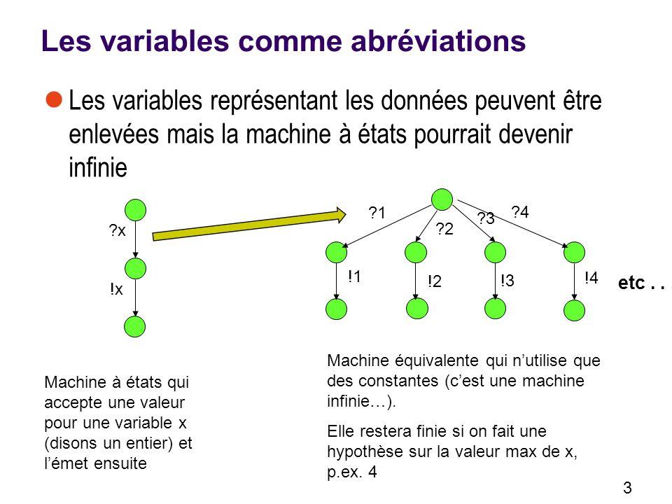 Les variables comme abréviations