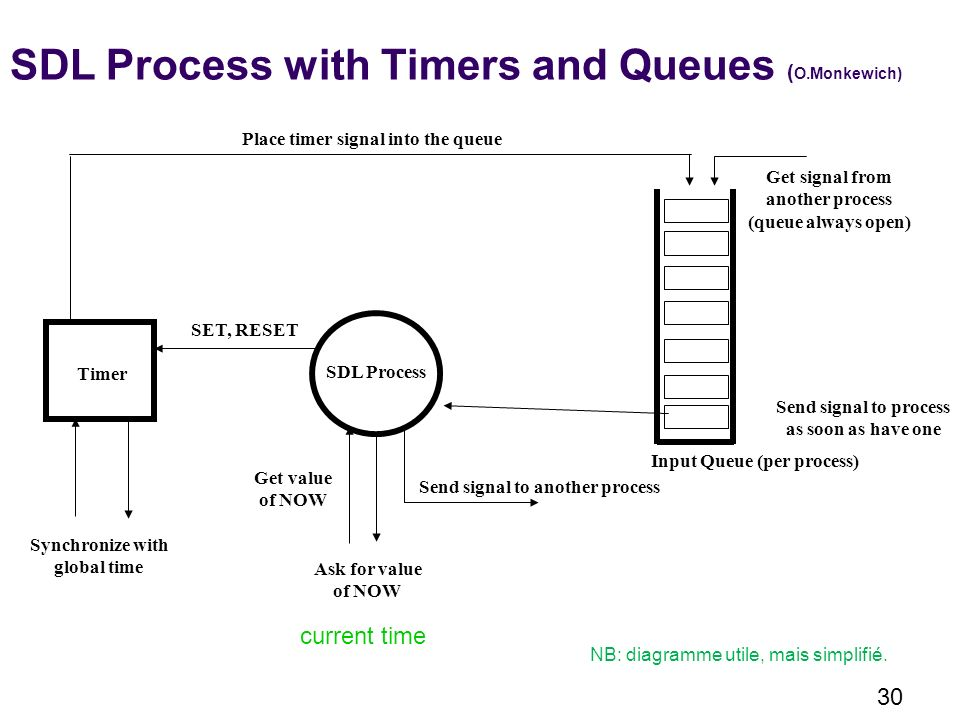 SDL Process with Timers and Queues (O.Monkewich)