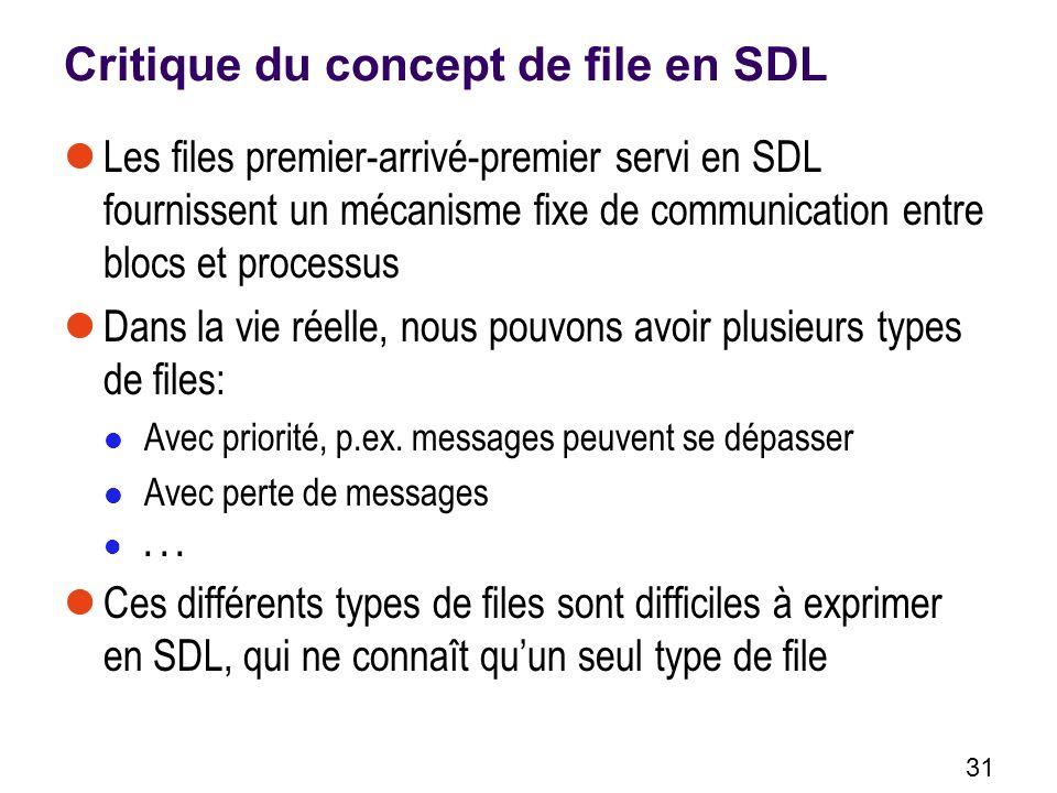 Critique du concept de file en SDL