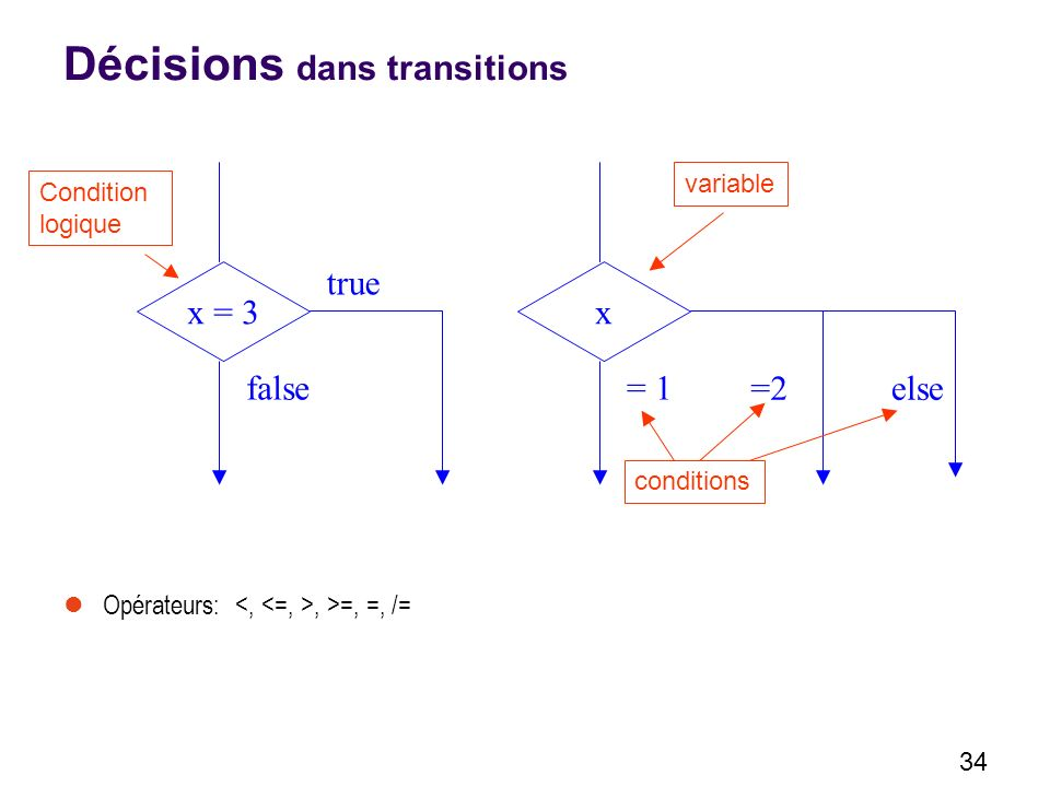 Décisions dans transitions