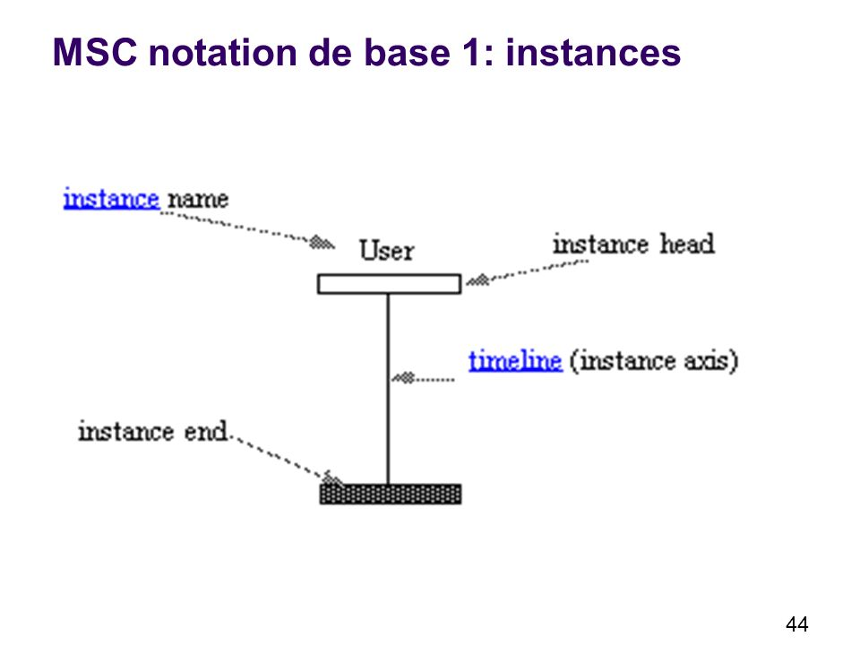 MSC notation de base 1: instances