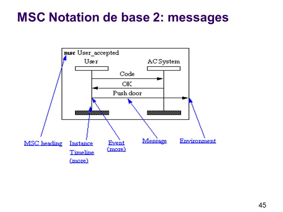 MSC Notation de base 2: messages
