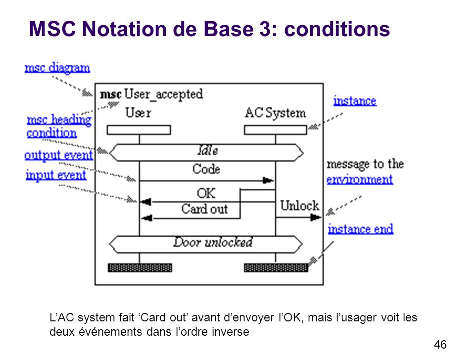 MSC Notation de Base 3: conditions