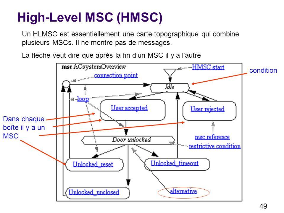 High-Level MSC (HMSC) Un HLMSC est essentiellement une carte topographique qui combine plusieurs MSCs. Il ne montre pas de messages.