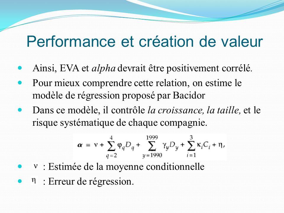 Performance et création de valeur