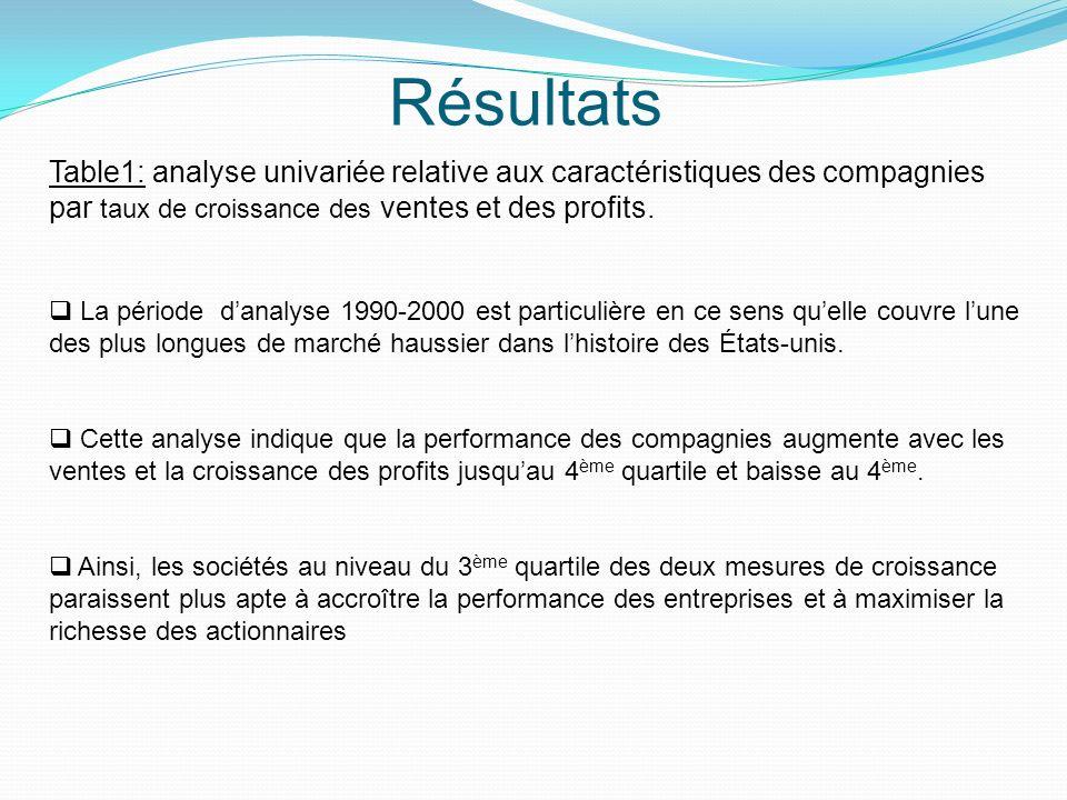 Résultats Table1: analyse univariée relative aux caractéristiques des compagnies par taux de croissance des ventes et des profits.