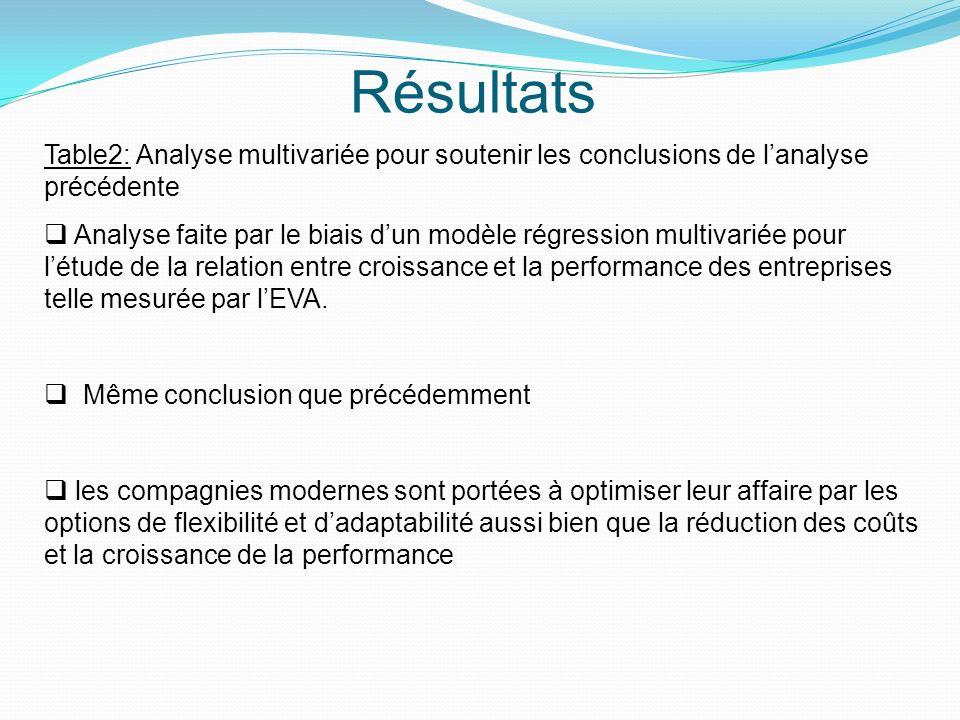 Résultats Table2: Analyse multivariée pour soutenir les conclusions de l'analyse précédente.