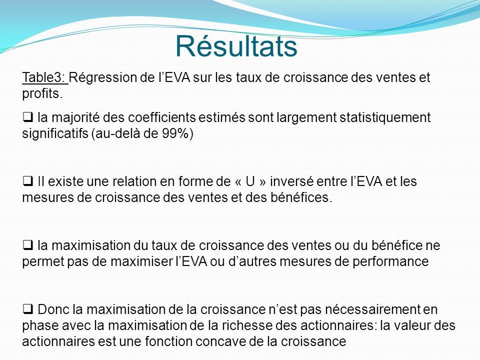 Résultats Table3: Régression de l'EVA sur les taux de croissance des ventes et profits.