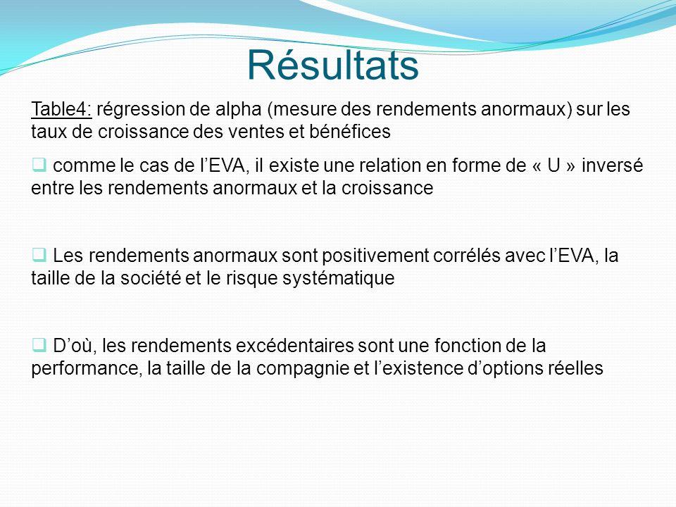 Résultats Table4: régression de alpha (mesure des rendements anormaux) sur les taux de croissance des ventes et bénéfices.