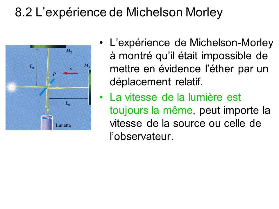 8.2 L'expérience de Michelson Morley