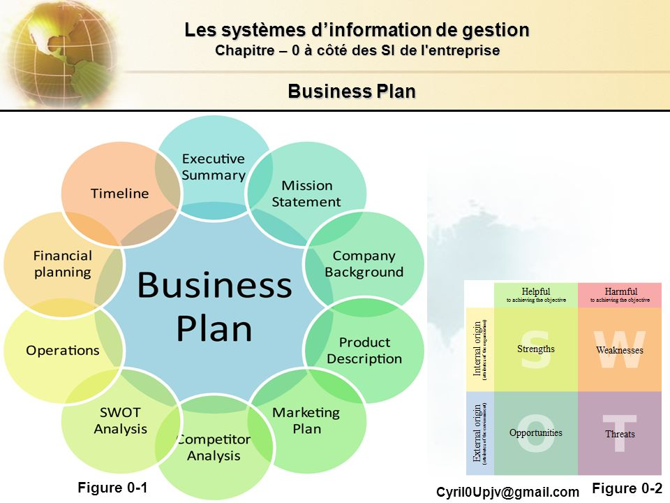 Business Plan Figure 0-1 Figure 0-2