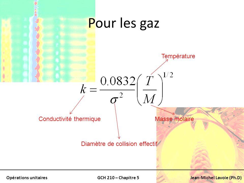 Pour les gaz Température Conductivité thermique Masse molaire