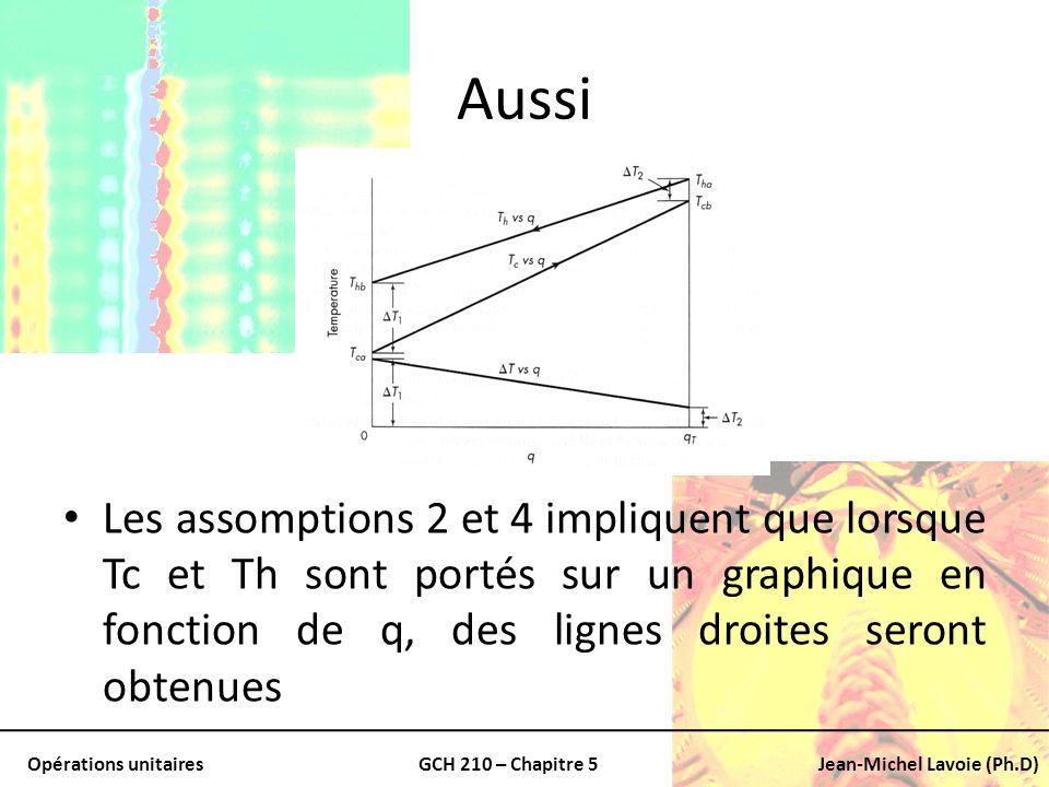 Aussi Les assomptions 2 et 4 impliquent que lorsque Tc et Th sont portés sur un graphique en fonction de q, des lignes droites seront obtenues.