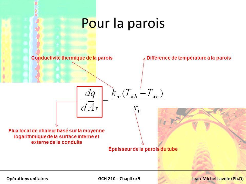 Conductivité thermique de la parois Épaisseur de la parois du tube