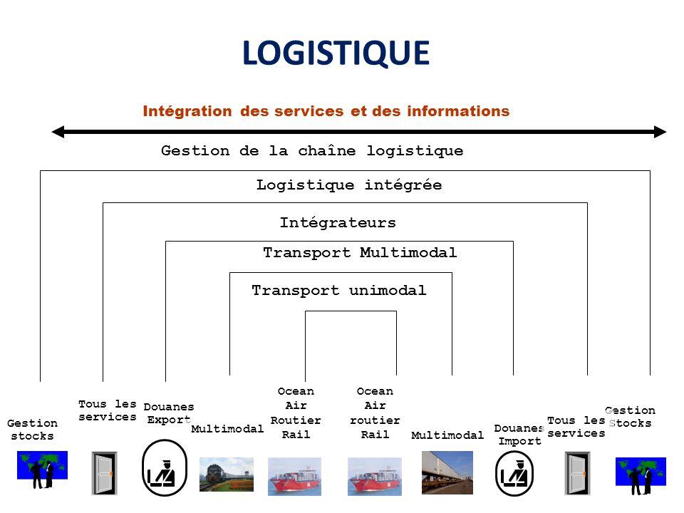 LOGISTIQUE Gestion de la chaîne logistique Logistique intégrée