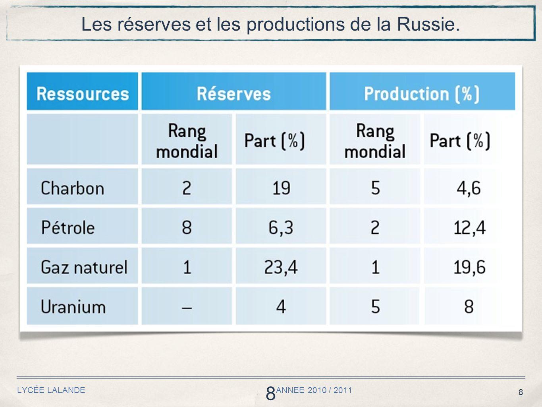 Les réserves et les productions de la Russie.