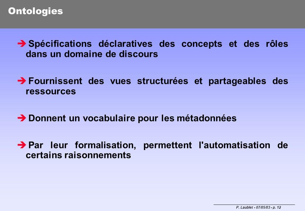 Ontologies Spécifications déclaratives des concepts et des rôles dans un domaine de discours.