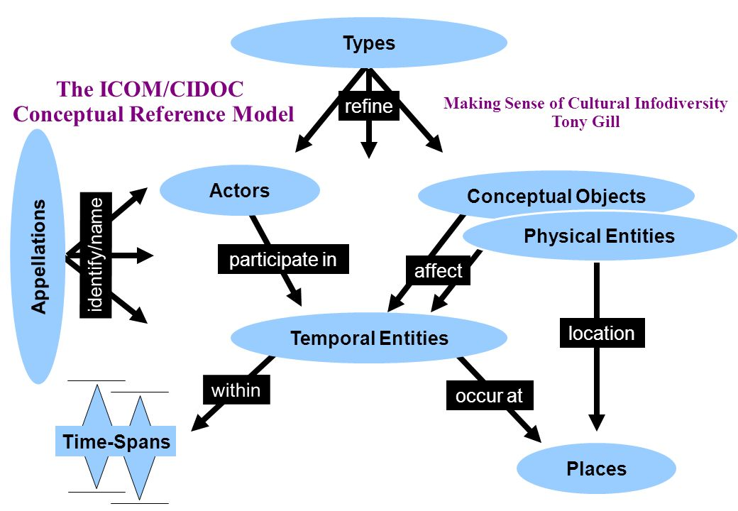 Conceptual Reference Model Making Sense of Cultural Infodiversity