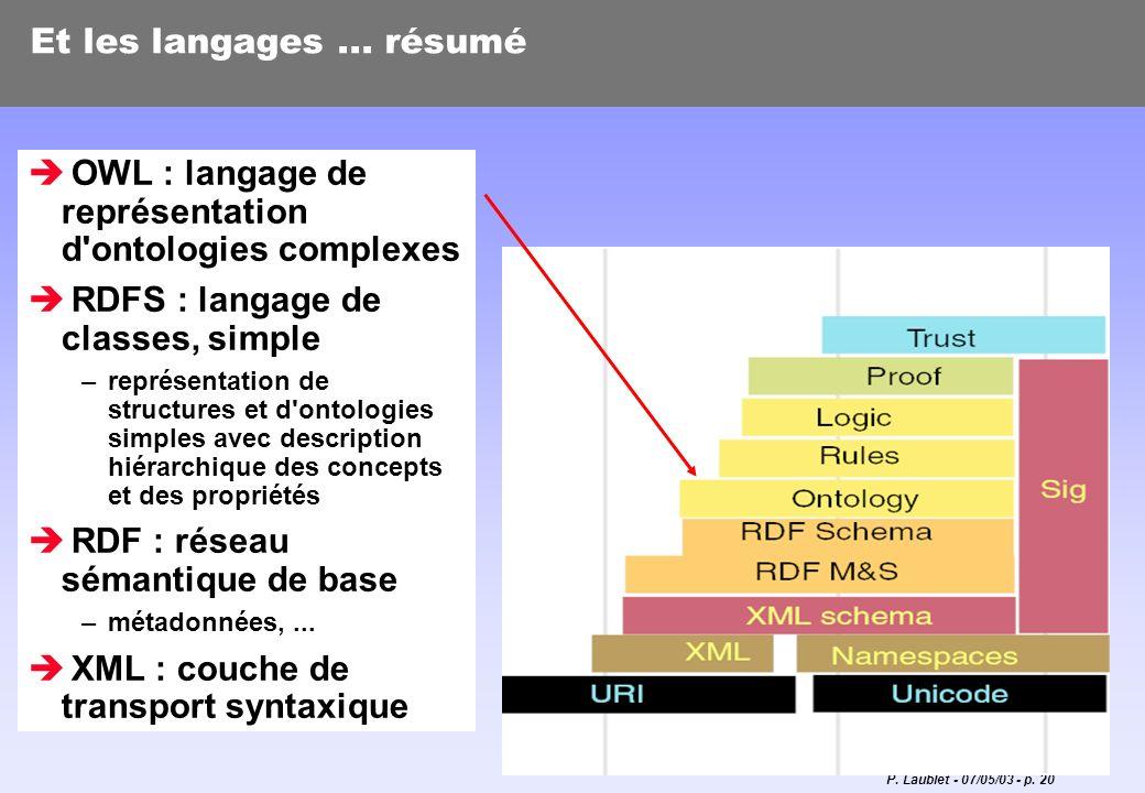 OWL : langage de représentation d ontologies complexes