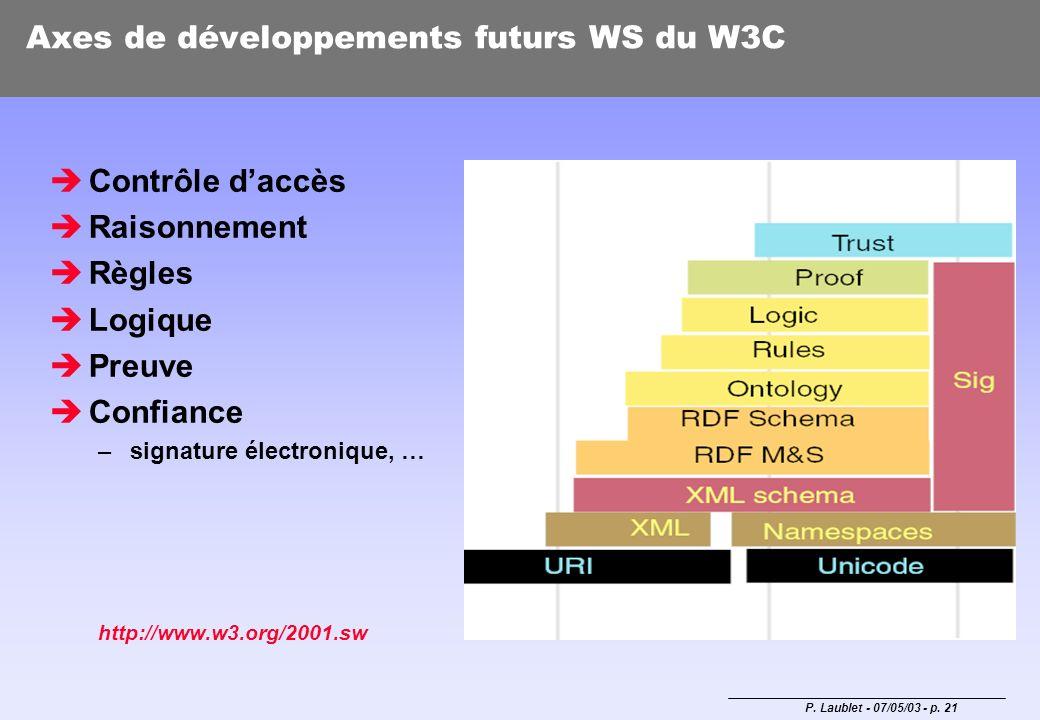 Axes de développements futurs WS du W3C