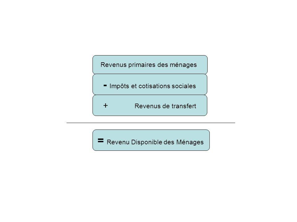 - Impôts et cotisations sociales