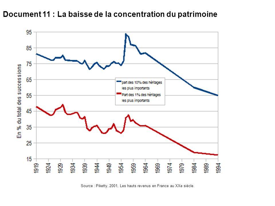 Source : Piketty, 2001, Les hauts revenus en France au XXe siècle.