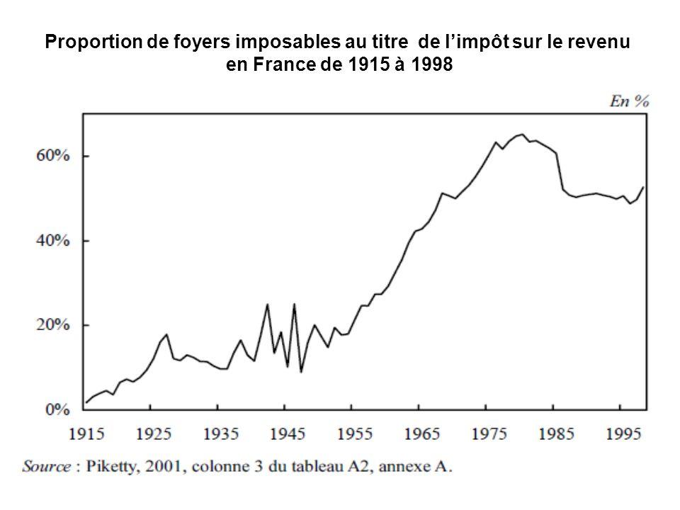 Proportion de foyers imposables au titre de l'impôt sur le revenu