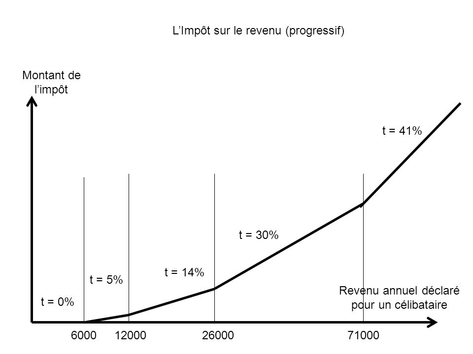 L'Impôt sur le revenu (progressif)