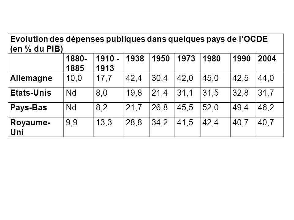 Evolution des dépenses publiques dans quelques pays de l'OCDE (en % du PIB)