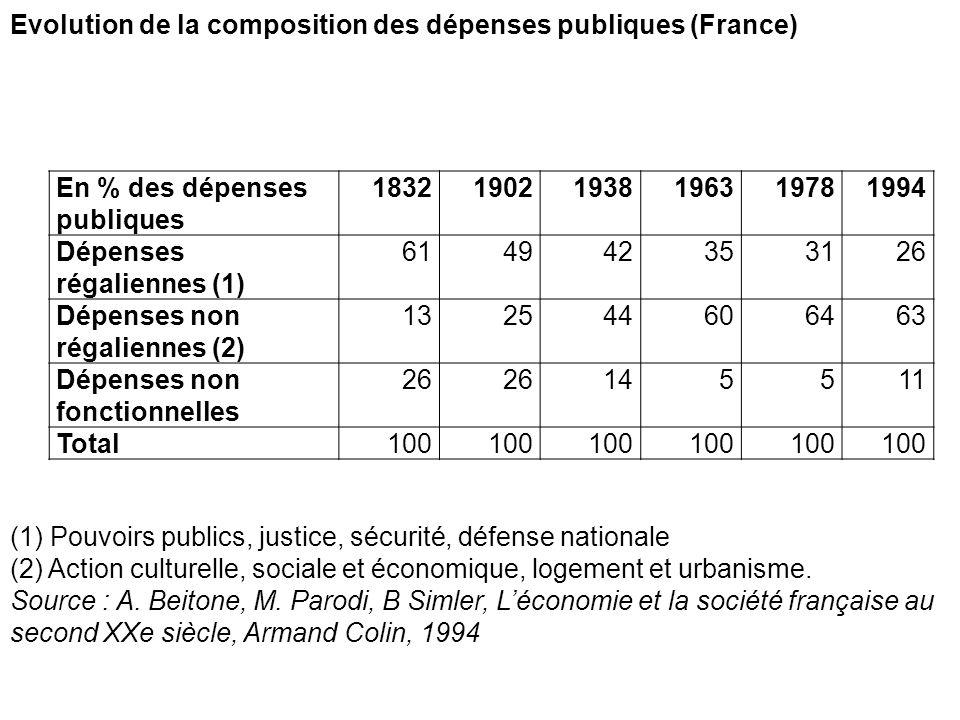 Evolution de la composition des dépenses publiques (France)