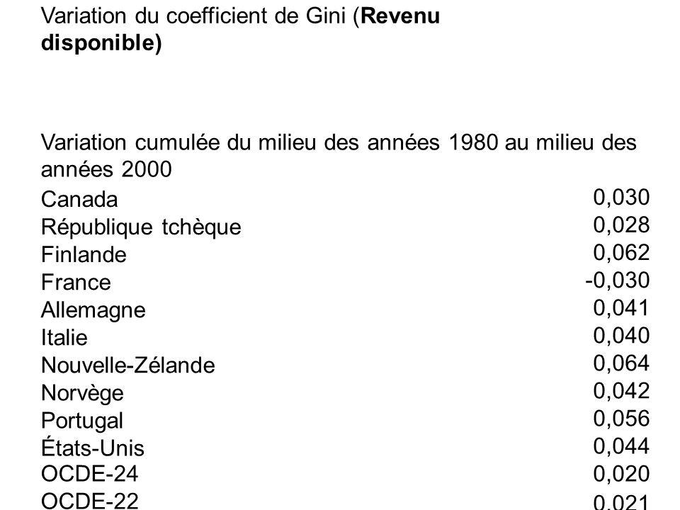 Variation du coefficient de Gini (Revenu disponible)